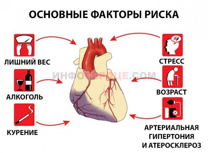 Сердечный приступ: основные симптомы и первая помощь
