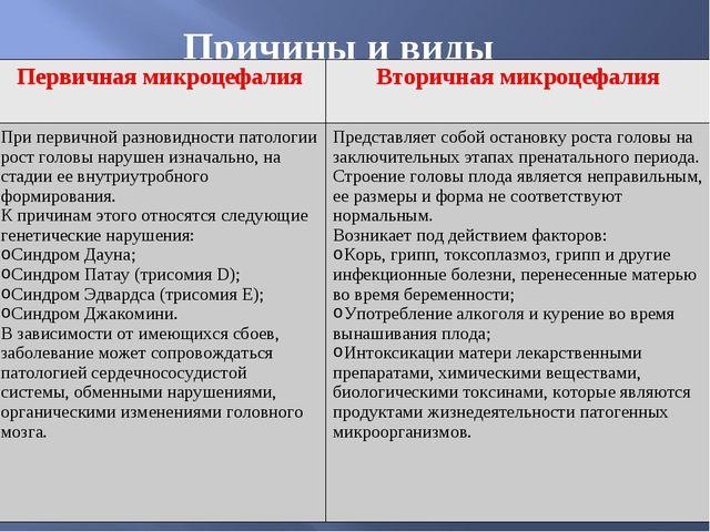 Агенезия мозолистого тела - запись пользователя ольга (nashmalish1) в сообществе здоровье будущей мамы и малыша в категории редкие случаи (малыш) - babyblog.ru