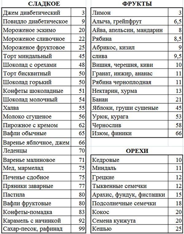 Какие Сладости Можно Есть При Кремлевской Диете.