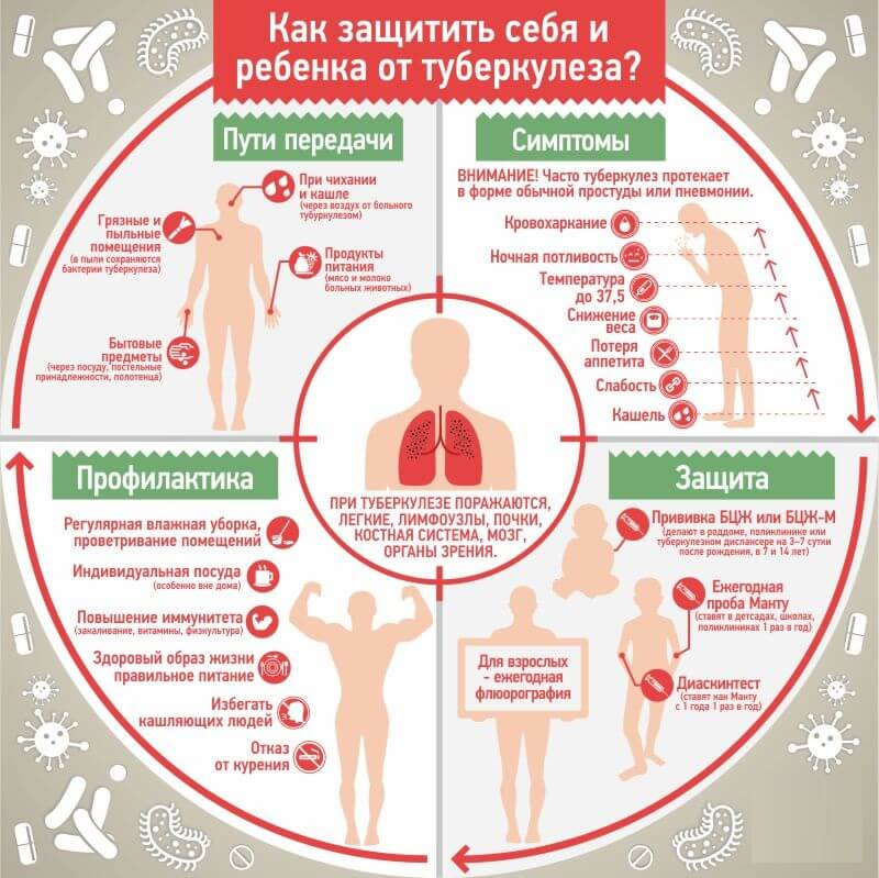 Диаскинтест – лучший тест на туберкулез