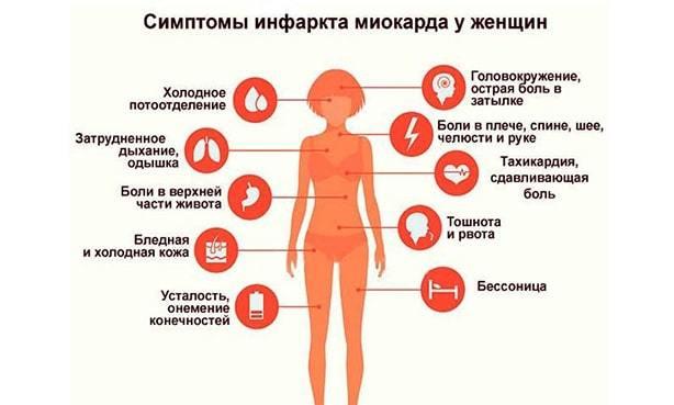 Симптомы сердечного приступа у женщин. что нужно делать при сердечном приступе? — симптомы