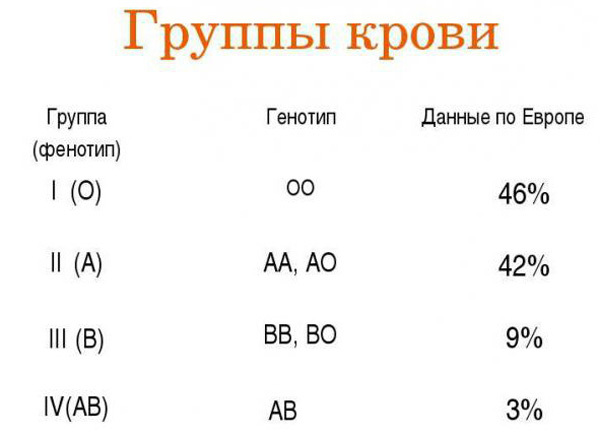 Определение характера человека по группе крови