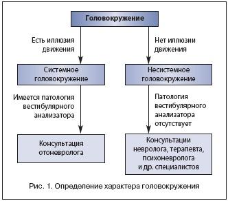 Причины постоянного головокружения