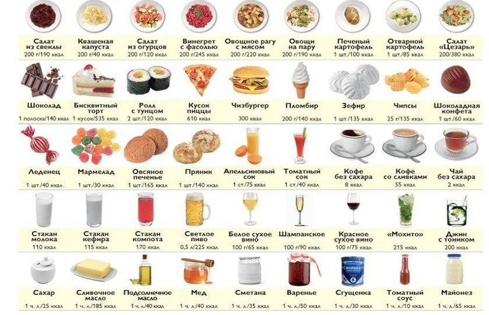 Мочевая кислота в продуктах питания таблица. пурины в продуктах.