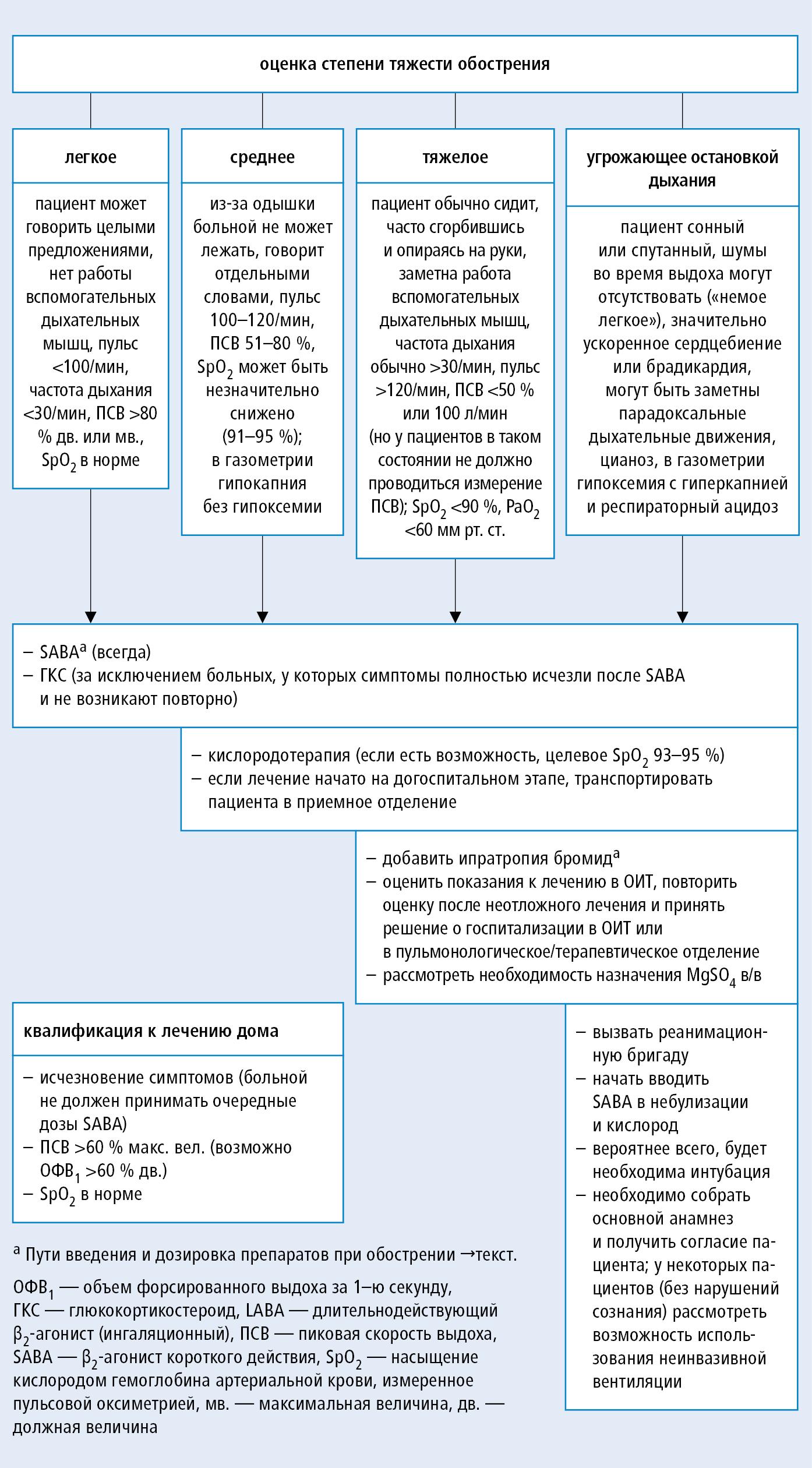 Причины, симптомы и первая помощь при приступе сердечной астмы