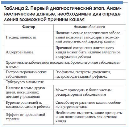 Обзор эффективных средств от кашля для взрослых