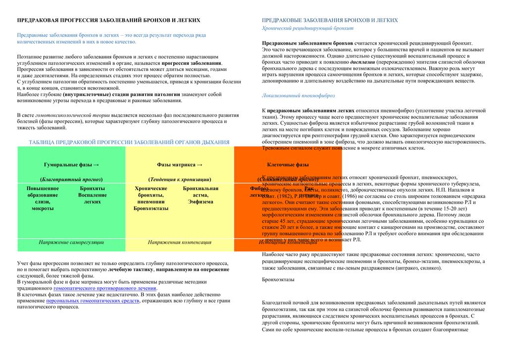 Причины развития, диагностика и степени катарального эндобронхита