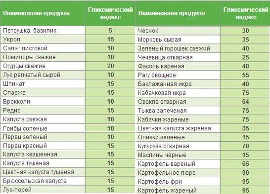 Таблица Продуктов По Диете Монтиньяка. Диета Монтиньяка — правила и суть диеты: описание. Диета Монтиньяка: меню на неделю, рецепты к диете по Монтиньяку