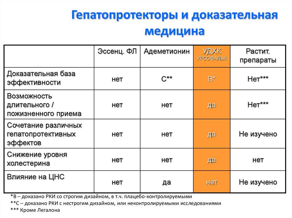 Статья вялова с. с. гепатопротекторы: обзор лучших препаратов для лечения печени