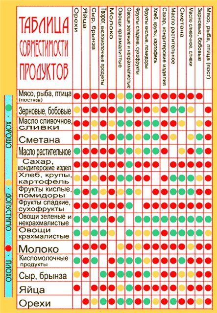 Бодибилдинг и фитнес: питание для сушки тела