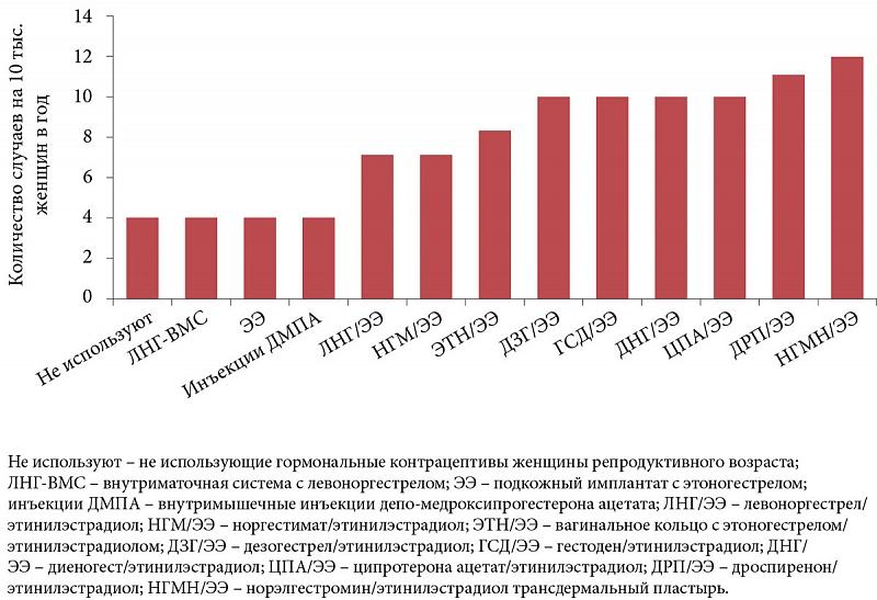 Дезогестрел инструкция по применению, отзывы и цена в россии