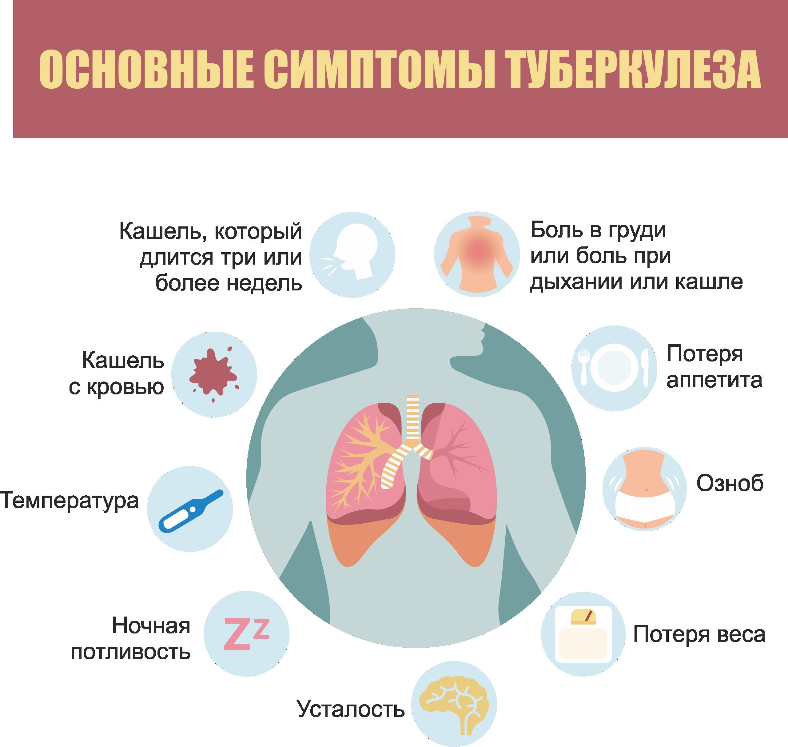 Диагностика латентного туберкулеза методом t-spot.tb в спб