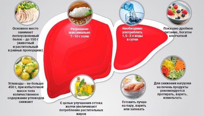 Болезнь печени и поджелудочной железы какая диета