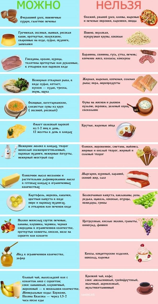 Особенности диеты при сочетанной патологии: панкреатите и желчнокаменной болезни