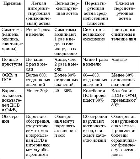 Этиология и патогенез(причины) бронхиальной астмы