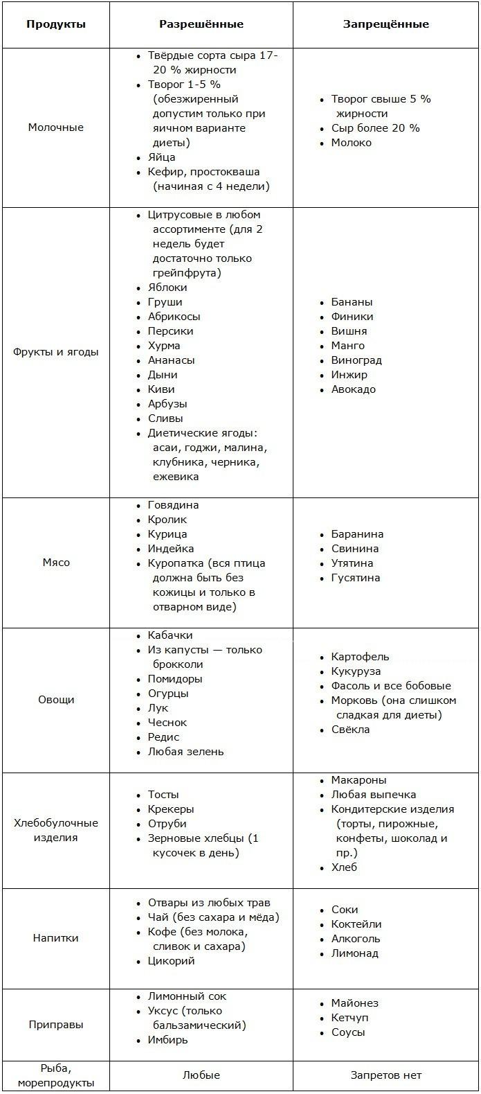Магги Диета Для Похудения Меню На. Диета Магги: меню на 4 недели и на каждый день, таблица, отзывы и результаты