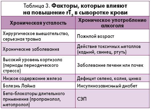 Характеристика, норма и отклонения ттг, т3 и т4