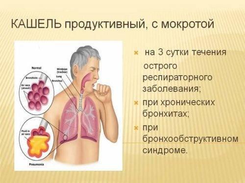 Слюна с кровью: причины ее появления при кашле, по утрам и т.д.