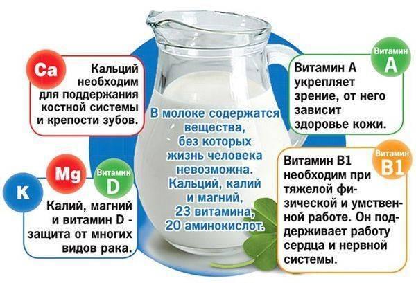 Как правильно пить боржоми с молоком для лечения кашля?