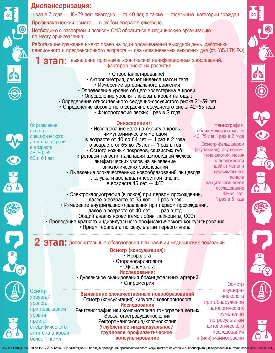 Пневмония— причины, симптомы и лечение пневмонии