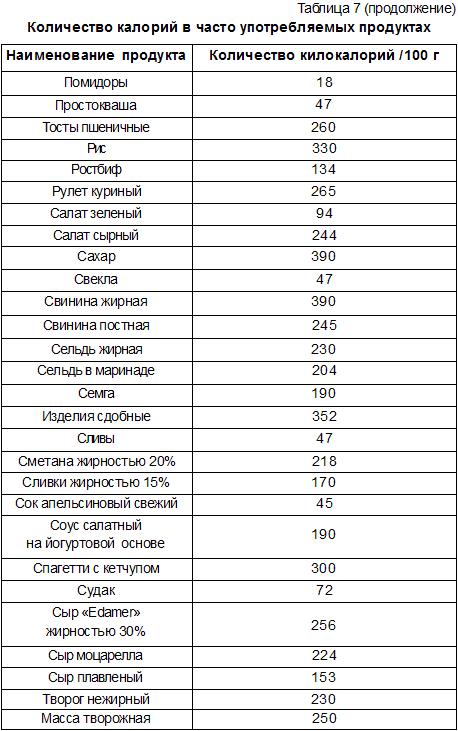 Манная диета отзывы и результаты. манная диета от shelest