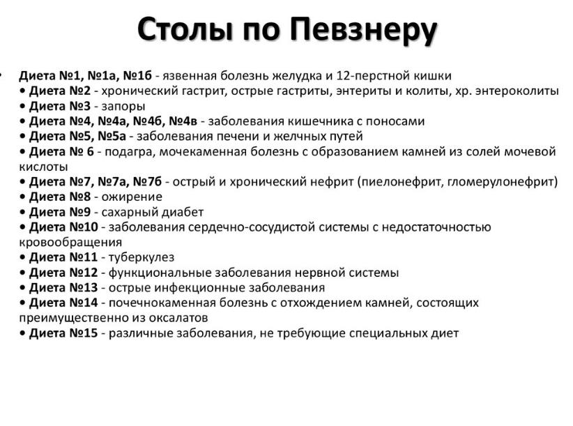 Диеты лечебные стол 1