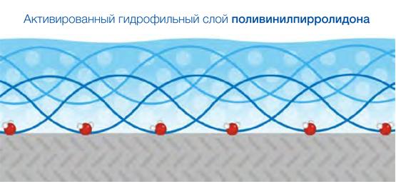 Катетеры: показания и методика катетеризации мочевого пузыря