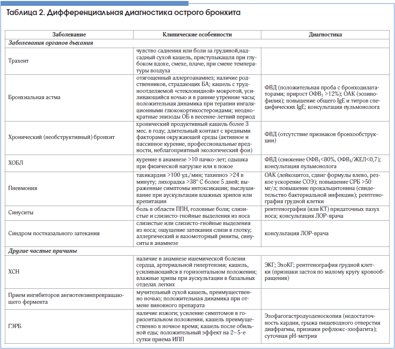 Анализ мокроты - показание, как правильно собрать и сдавать, расшифровка результатов и показатели нормы