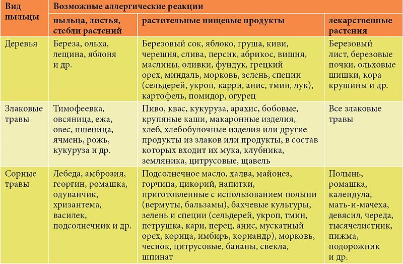 Аллергия на лекарства: причины, симптомы и лечение