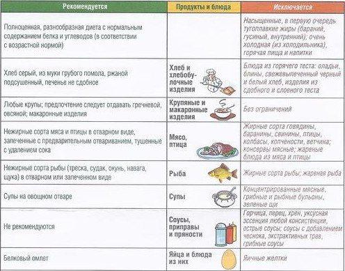 Диета при дискинезии желчевыводящих путей у детей и взрослых: меню и советы