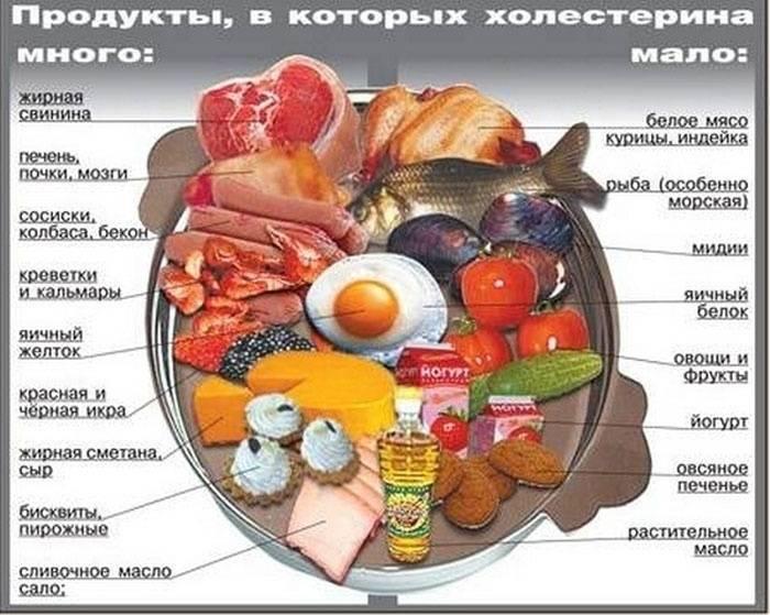 """""""холестерин"""" ю.б. буланов"""
