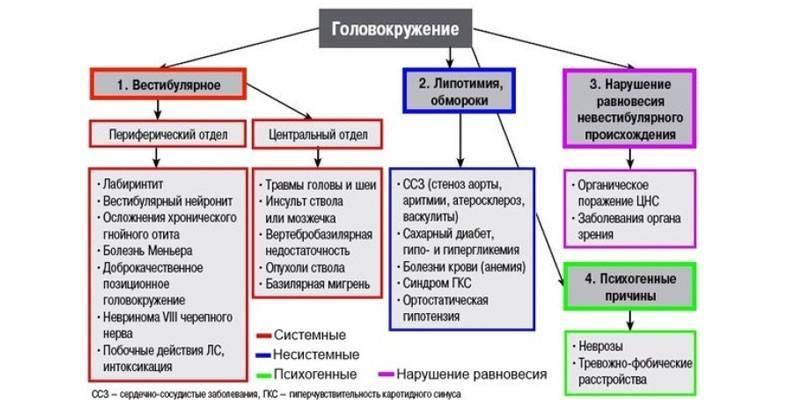 Разновидности головокружений