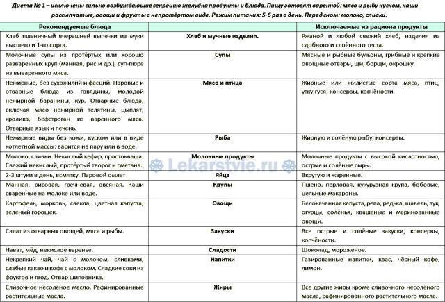 Диета при язве желудка и двенадцатиперстной кишки: особенности рациона в периоды обострений и после операции