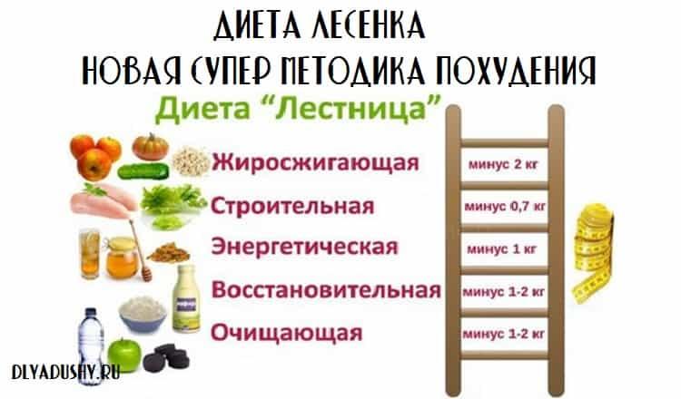 Ступенчатая диета лесенка: меню на 7 дней, отзывы и результаты, фото до и после