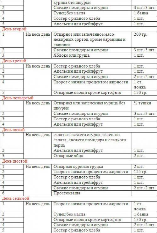 Диета магги: меню на 4 недели (оригинал), рецепты, отзывы