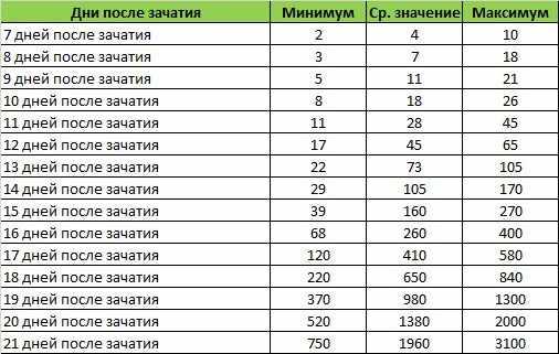 Хгч при беременности: норма, таблица от зачатия по дням. расшифровка анализа крови, как растет уровень. показатель после эко