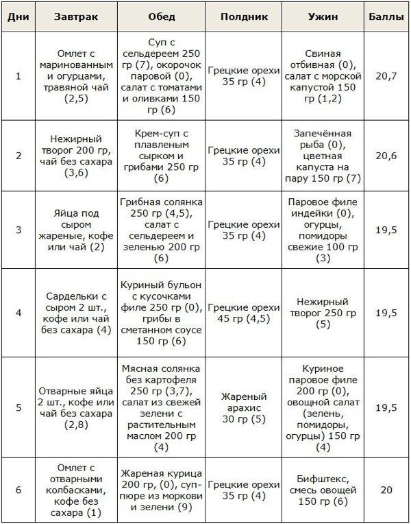 Кремлевская диета. меню на первые 2 недели. таблица полная готовых блюд, рецепты, отзывы похудевших, результаты, фото