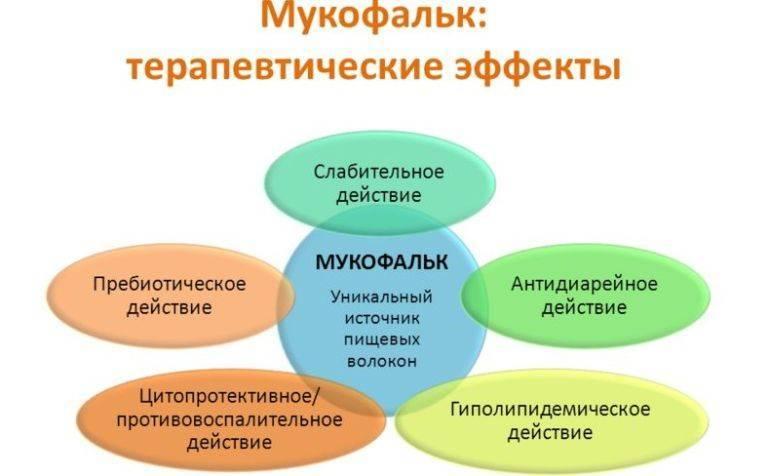 Мукофальк - форма выпуска, как принимать слабительное и суточная дозировка, противопоказания и отзывы