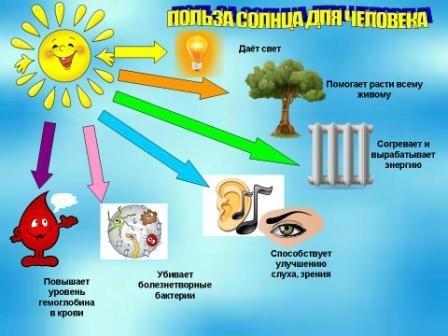 Всё, что нужно знать о загаре: польза, вред, старение кожи и защита — wonderzine