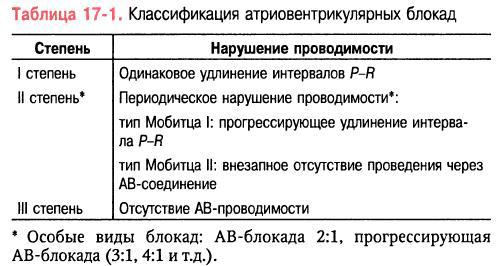 Атриовентрикулярная блокада - медицинский справочникмедицинский справочник