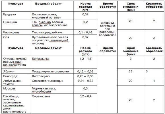Инсектицид битоксибациллин: эффективный препарат от всех видов вредителей растений