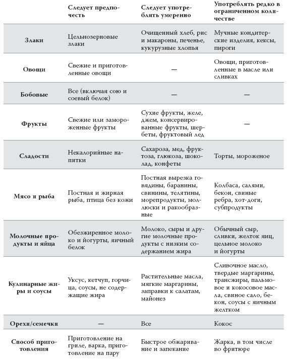 Контроль гиперхолестеринемии с помощью диеты. какой должна быть диета при гиперхолестеринемии