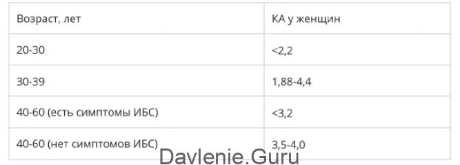 Что такое коэффициент (индекс) атерогенности? нормы и расчет показателя