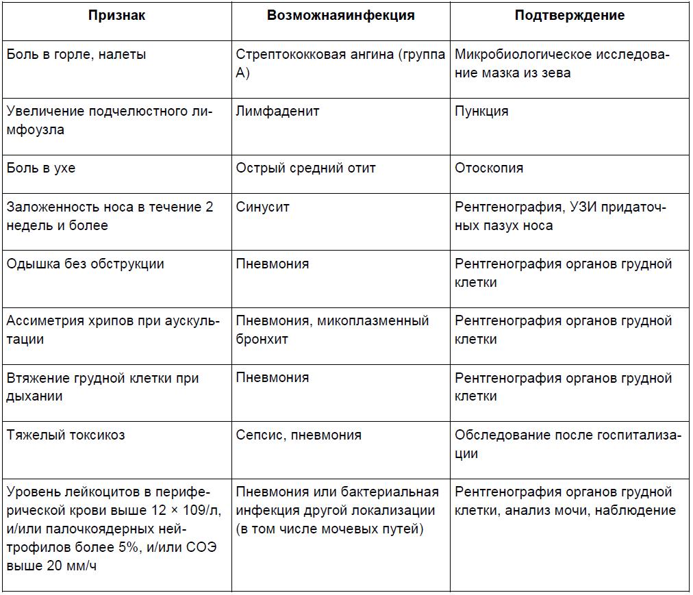 Признаки вирусной крови инфекции анализ маркер анализ крови на сыворотку