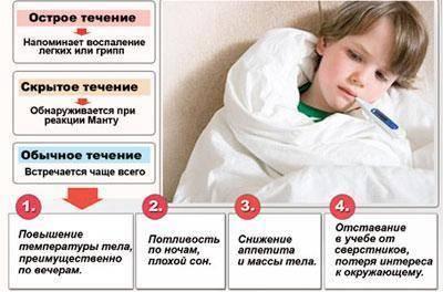 Туберкулез у детей (60 фото): симптомы, лечение и диагностика, признаки на ранних стадиях и профилактика проявления туберкулеза легких, инкубационный период