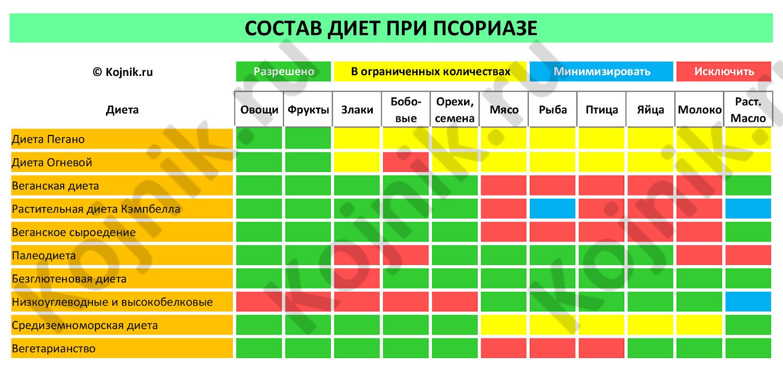 Псориаз Пегано Диета Таблица. Диета Джона Пегано при псориазе: подробные рекомендации, таблица продуктов, принципы составления меню на неделю