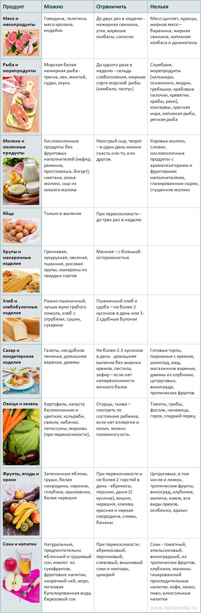 Диета кормящей матери таблица