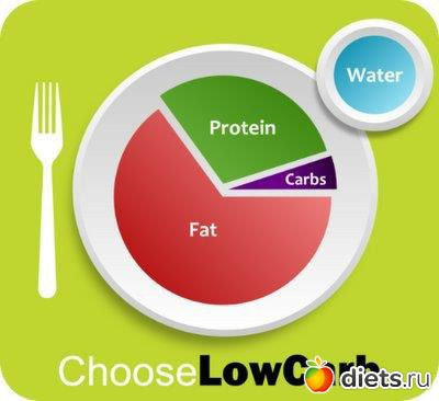 Фруктово белковая диета 14 дней. фруктово-белковая диета