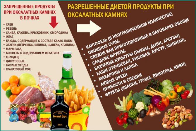 Диета при оксалатах: разрешенные и запрещенные продукты, примерное меню