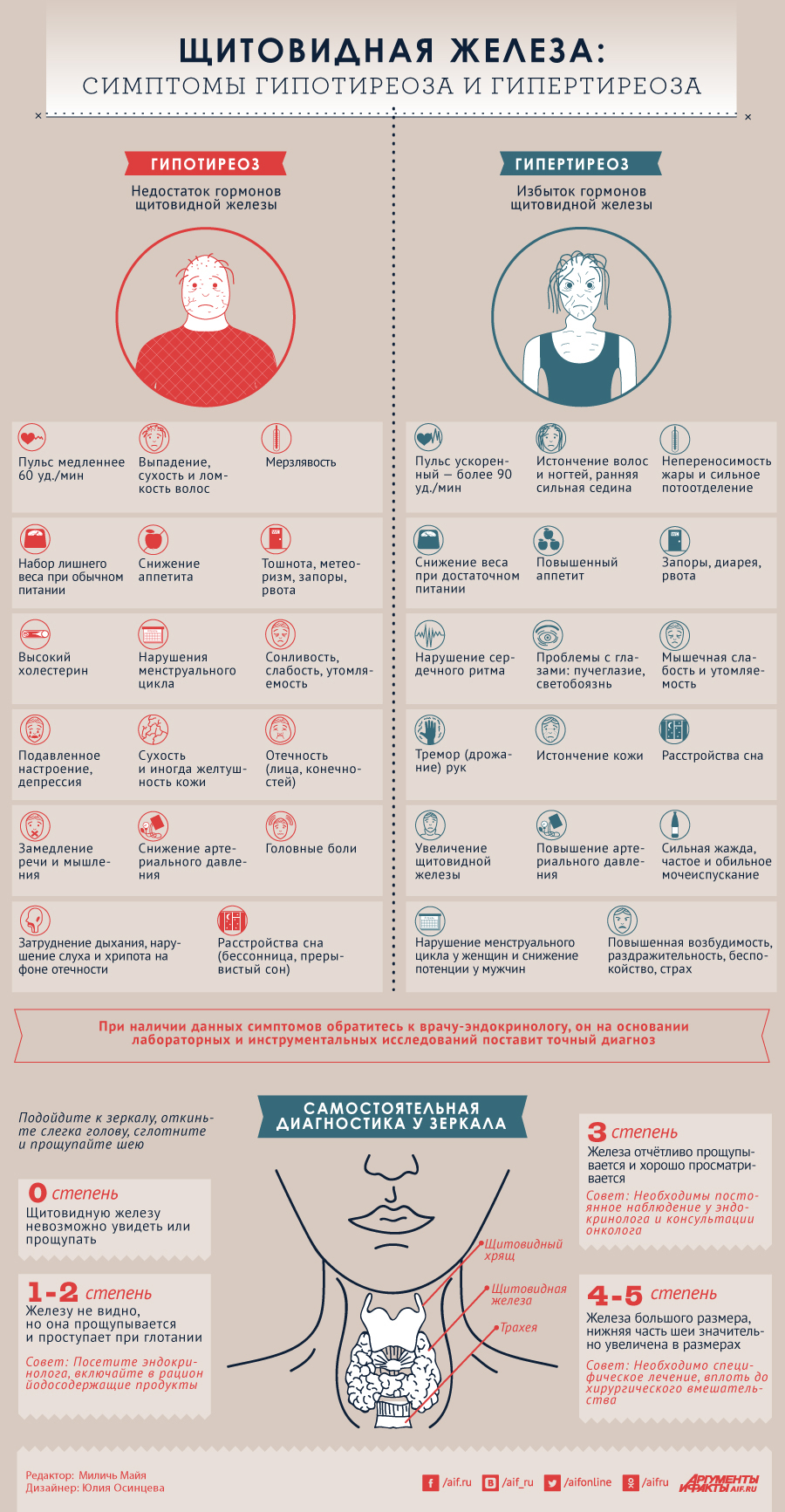 Микседема: причины, симптомы и лечение